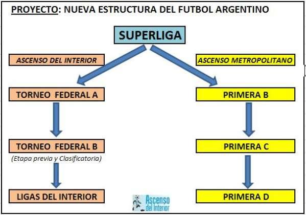 Ascenso del Interior · REESTRUCTURACIÓN TORNEOS AFA: Entérate ...